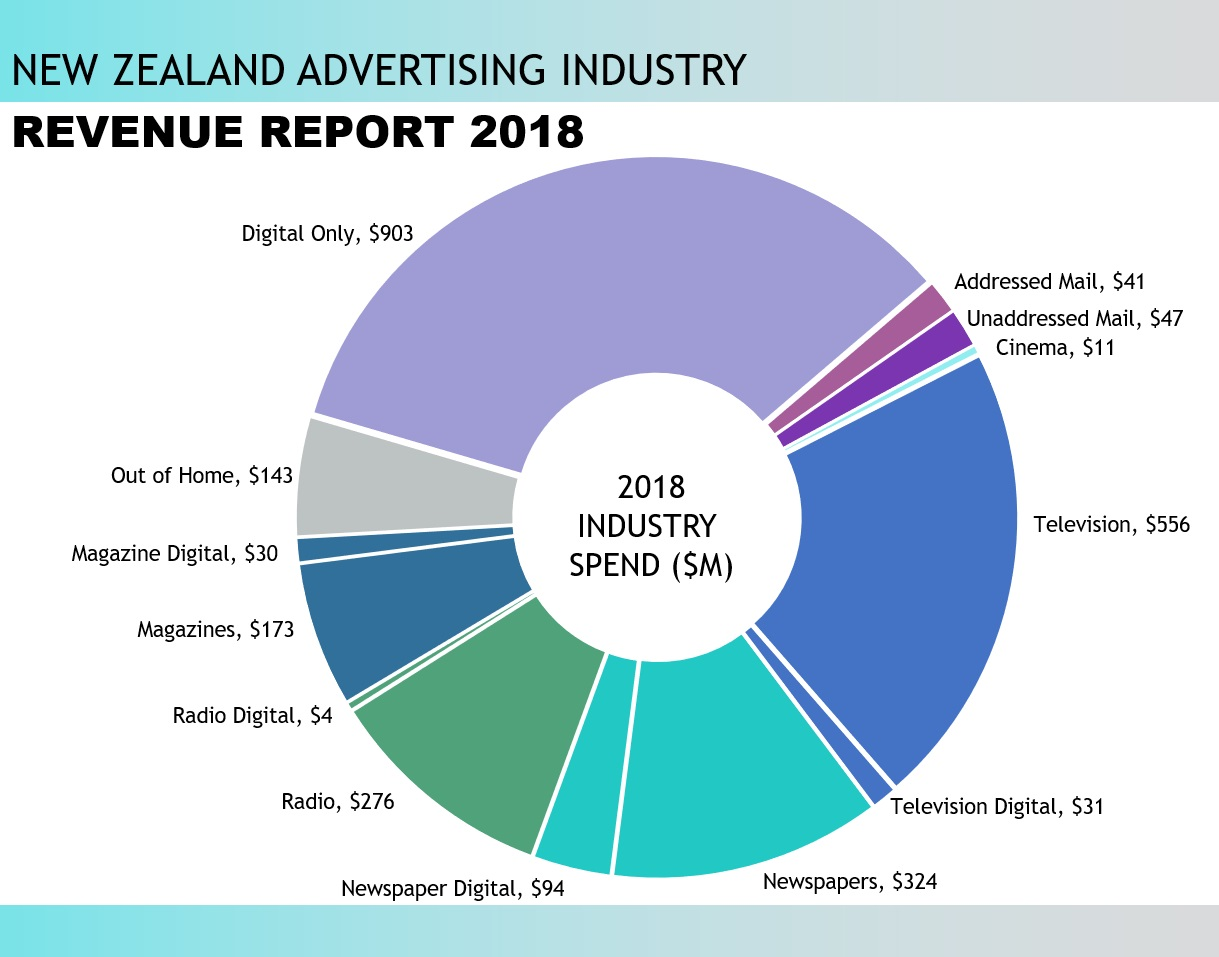 Media Release: ASA Releases 2018 Advertising Turnover