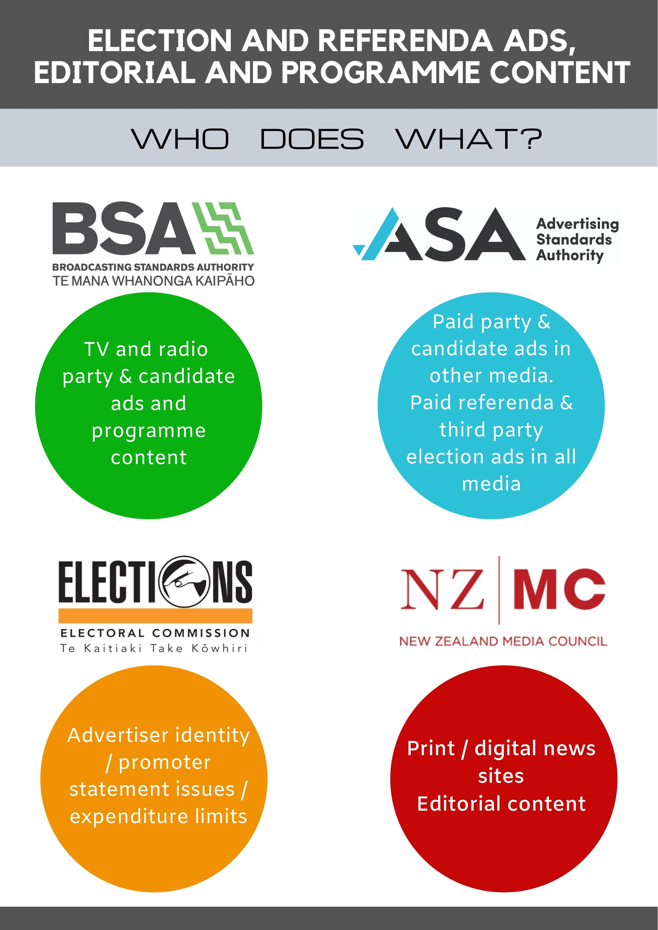 "Advertising Standards Authority, Broadcasting Standards Authority, NZ Media Council and Electoral Commission offer ""no wrong door"" to deal with election and referendum complaints"